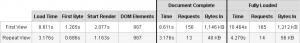 Статистика загрузки страницы itsoft.ru после сжатия сss и js файлов